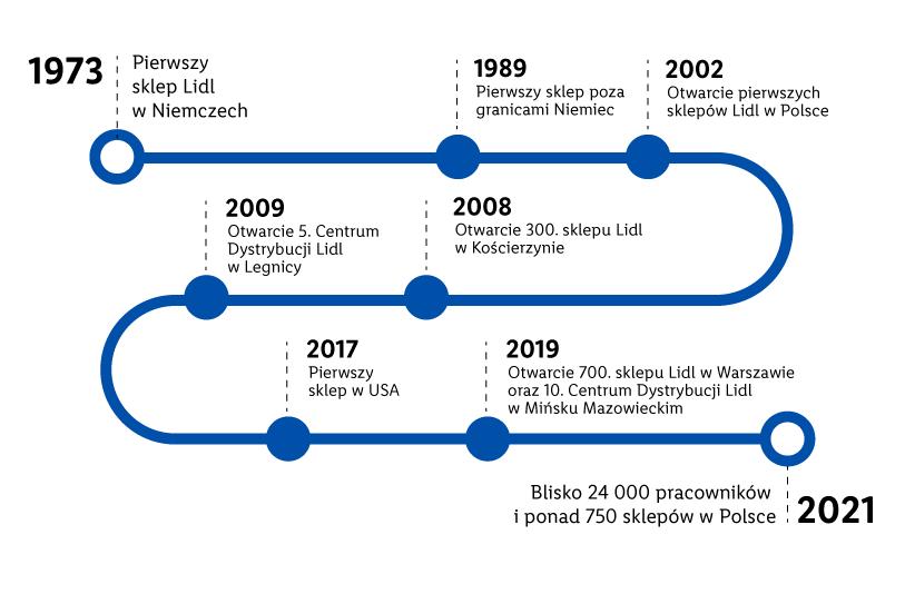 Historia Lidla w Polsce